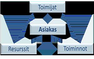 Verkostot muodostuvat toisiinsa yhteydessä olevista toimijoista, resursseista ja toiminnoista. Asiakas on verkoston keskiössä